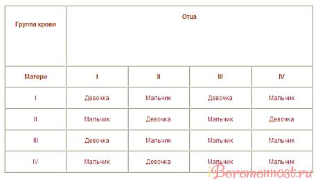 Таблица зачатия по группе крови