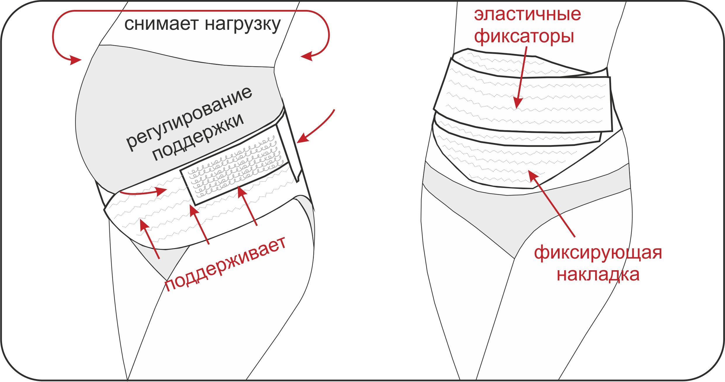 Инструкция бандаж для беременных