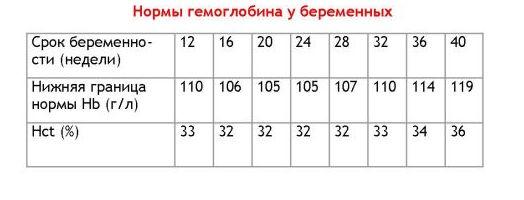 Таблица уровня гемоглобина, норма при беременности