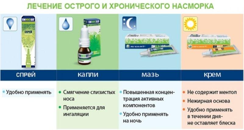 Памятка при выборе лекарства
