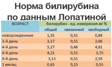 Таблица билирубина